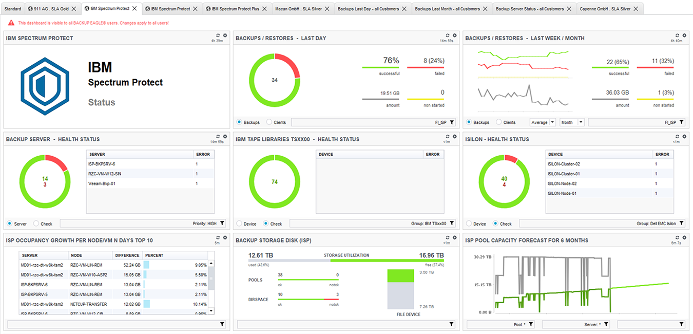 BACKUP EAGLE® Dashboards